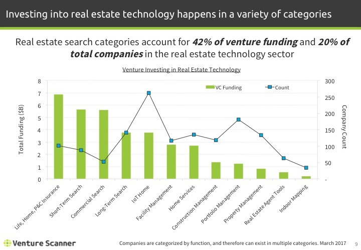 Real Estate Tech Q1 2017 Venture Investing