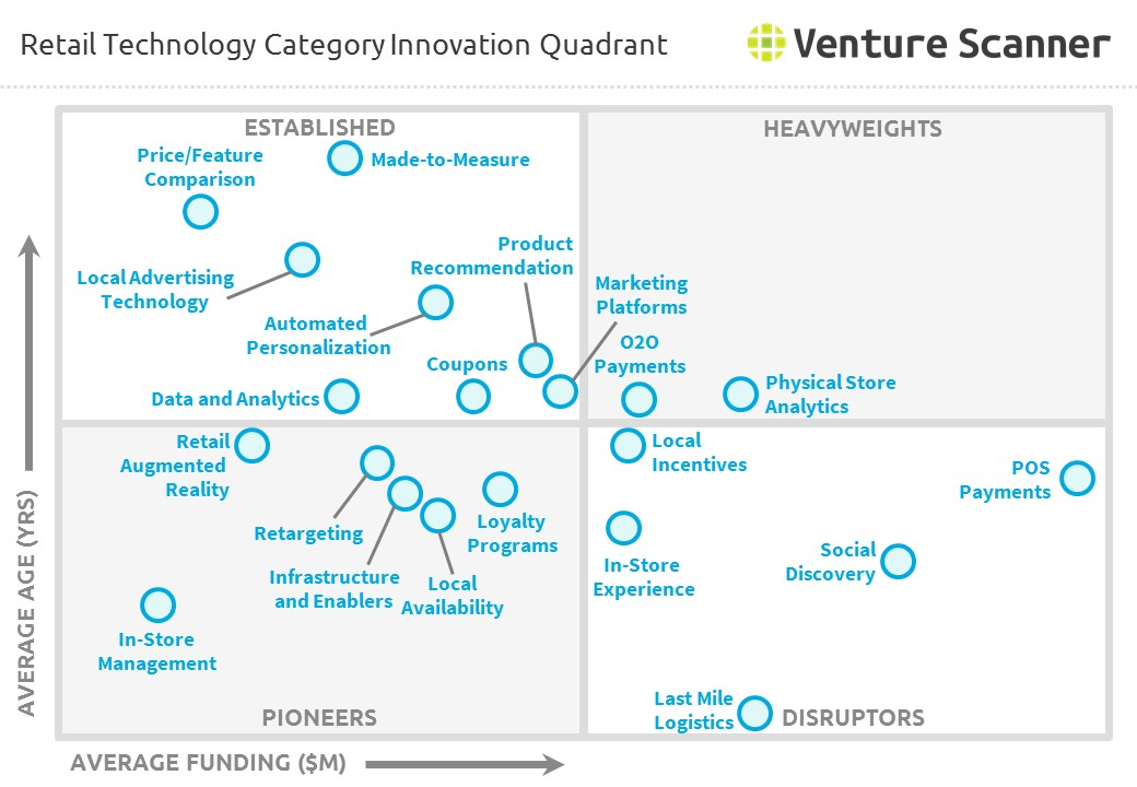Retail Technology Category Innovation Quadrant