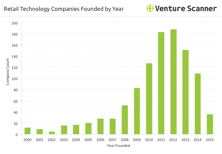 Retail Technology Startups Founded by Year