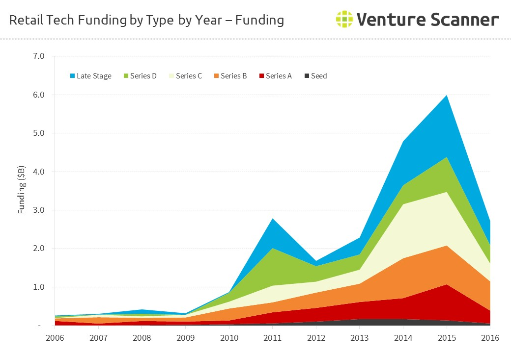 Retail Tech Funding by Type by Year