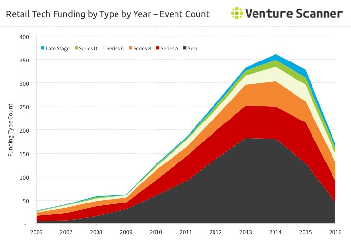Retail Technology Funding by Type by Year  - Count