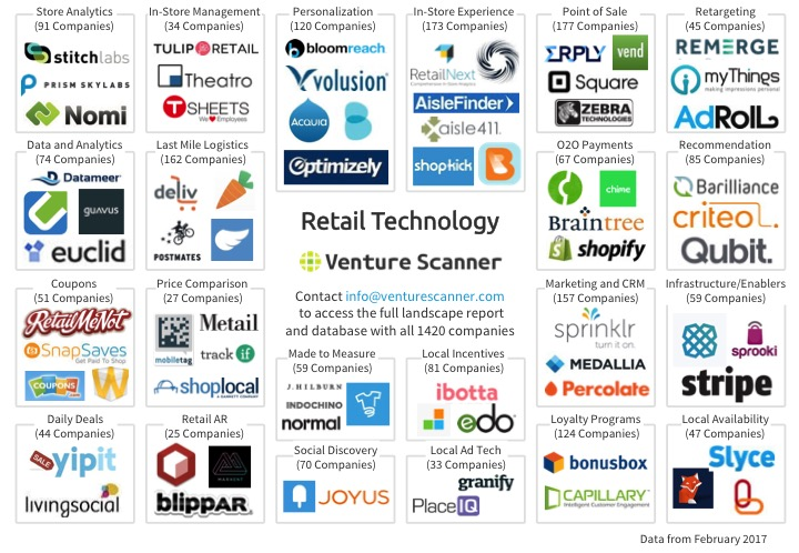 Venture Scanner Retail Technology Logo Map