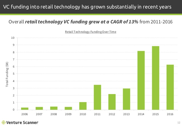 Retail Tech Funding Over Time