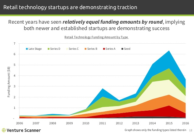 Retail Tech Funding Amount by Round