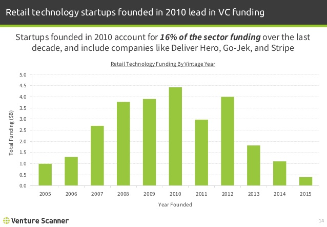 Retail Tech Funding by Vintage Year