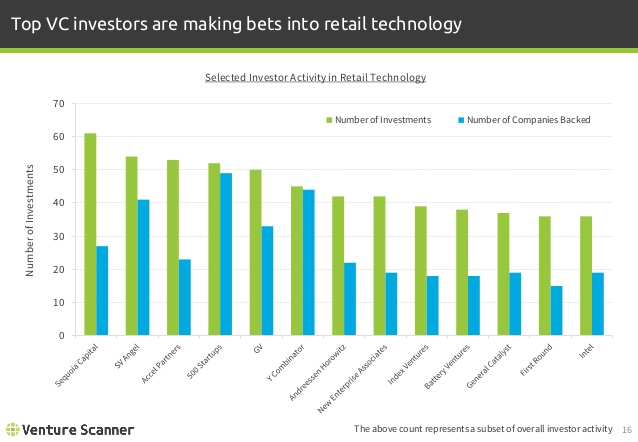 Retail Tech Investor Activity