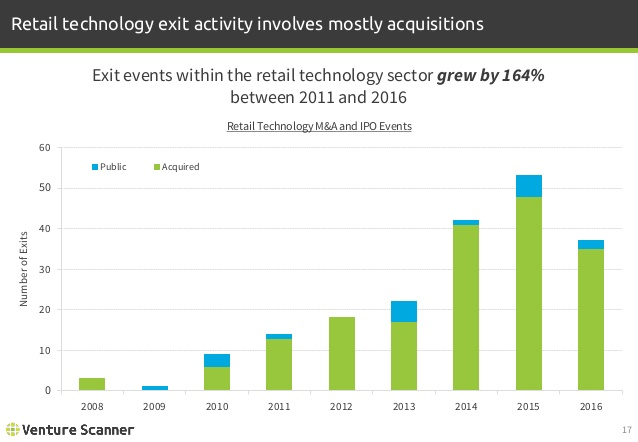 Retail Tech Exit Activity
