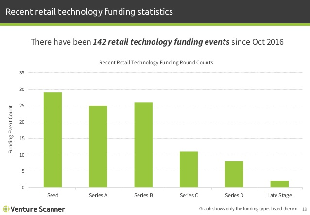 Retail Tech Recent Funding Statistics