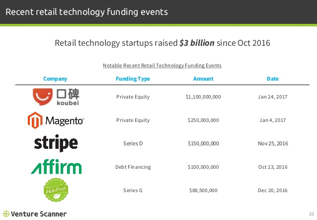 Retail Tech Notable Recent Funding Events