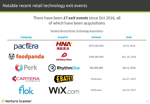 Retail Tech Notable Recent Exit Events