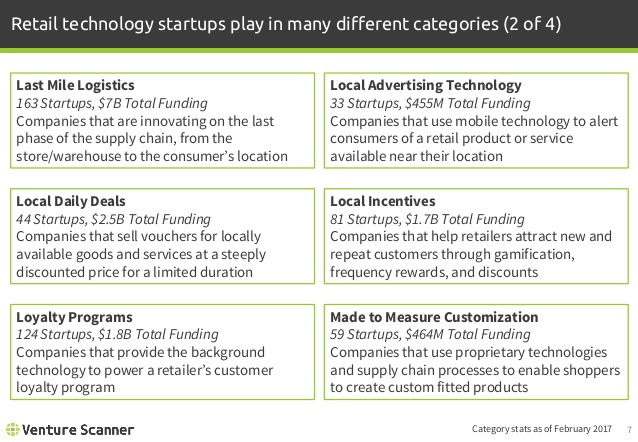 Retail Tech Categories