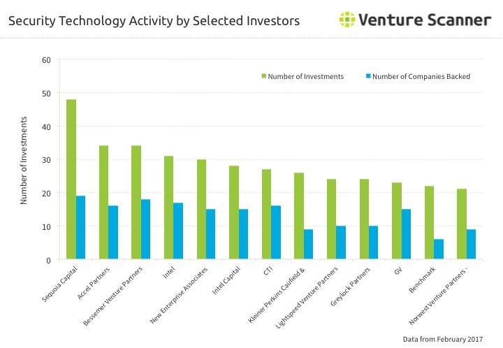 Security Technology Investor Activity Q1 2017