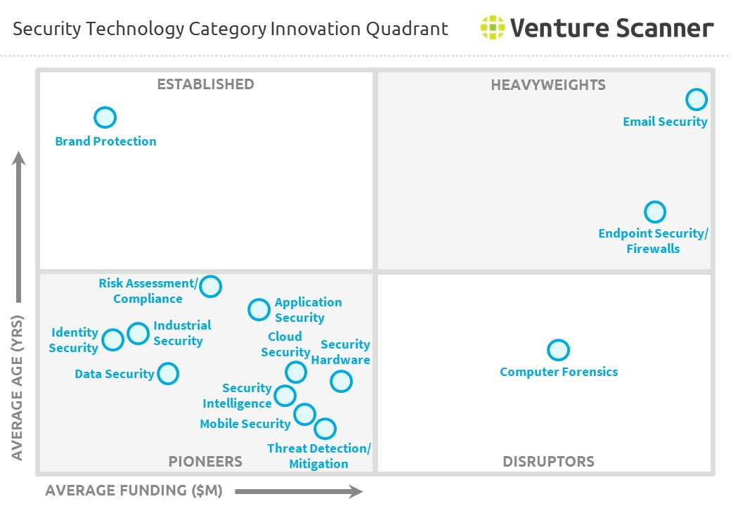 Security Technology Category Innovation Quadrant