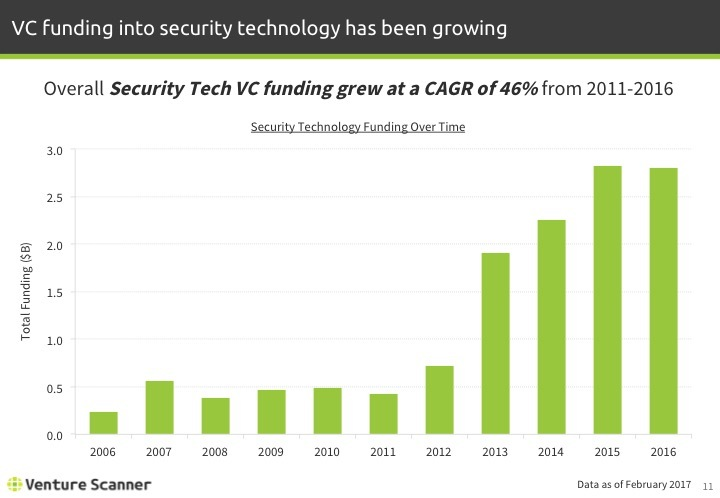 Security Technology Funding by Year