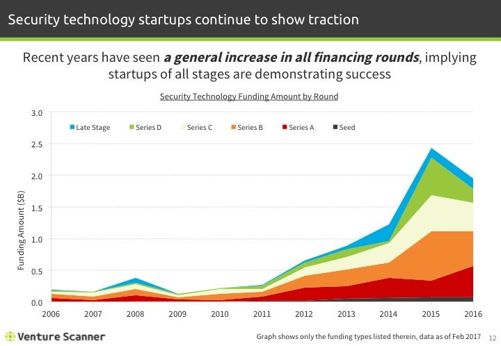 Security Technology Funding Amount by Round