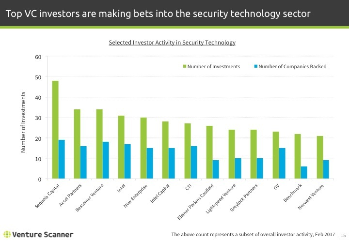 Security Technology Investor Activity