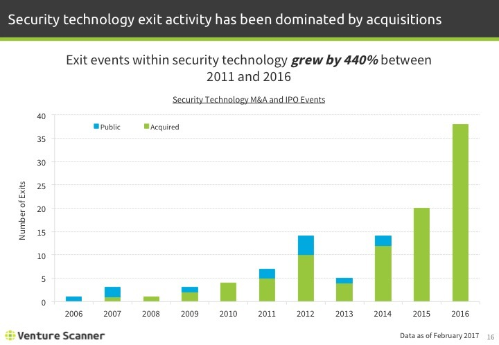 Security Technology Exit Events by Year