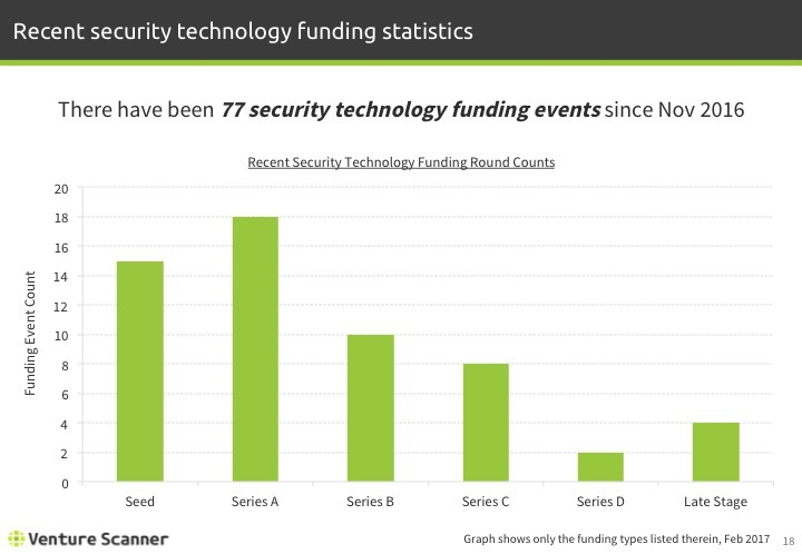 Security Technology Recent Funding Counts
