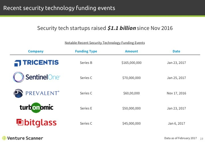 Security Technology Notable Recent Funding Events