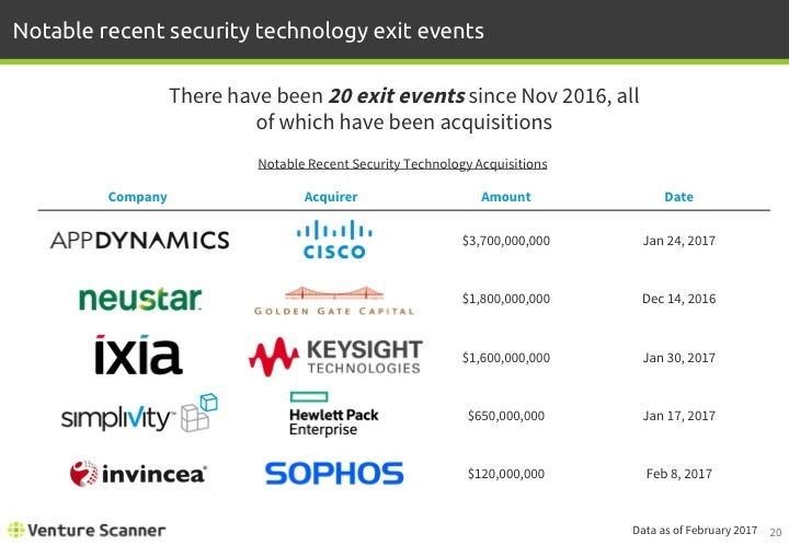 Security Technology Notable Recent Exit Events