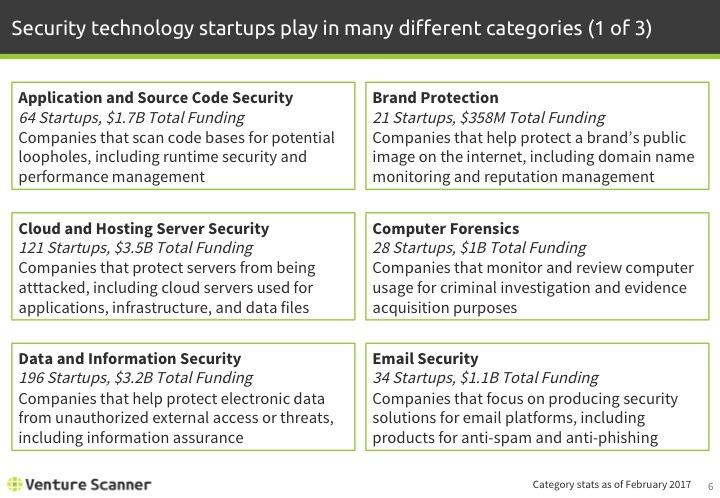 Security Technology Categories