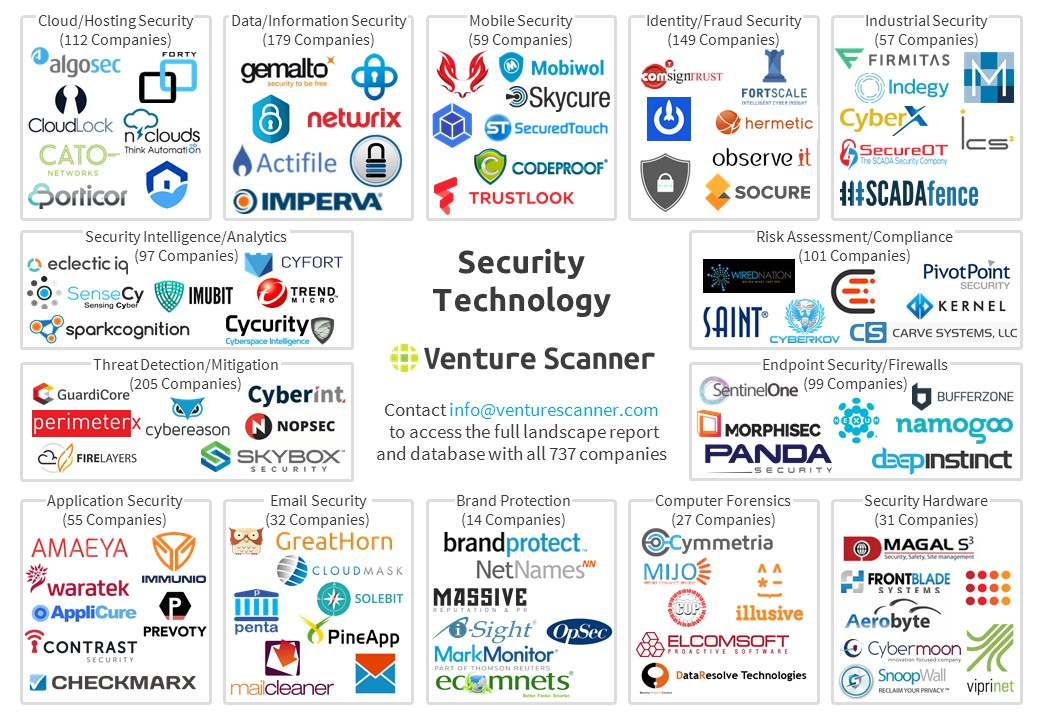 Security Technology Map