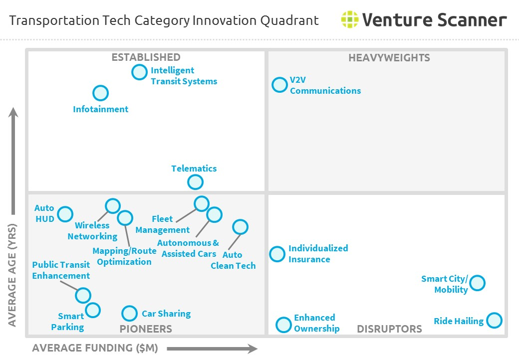 Transportation Tech Category Innovation Quadrant