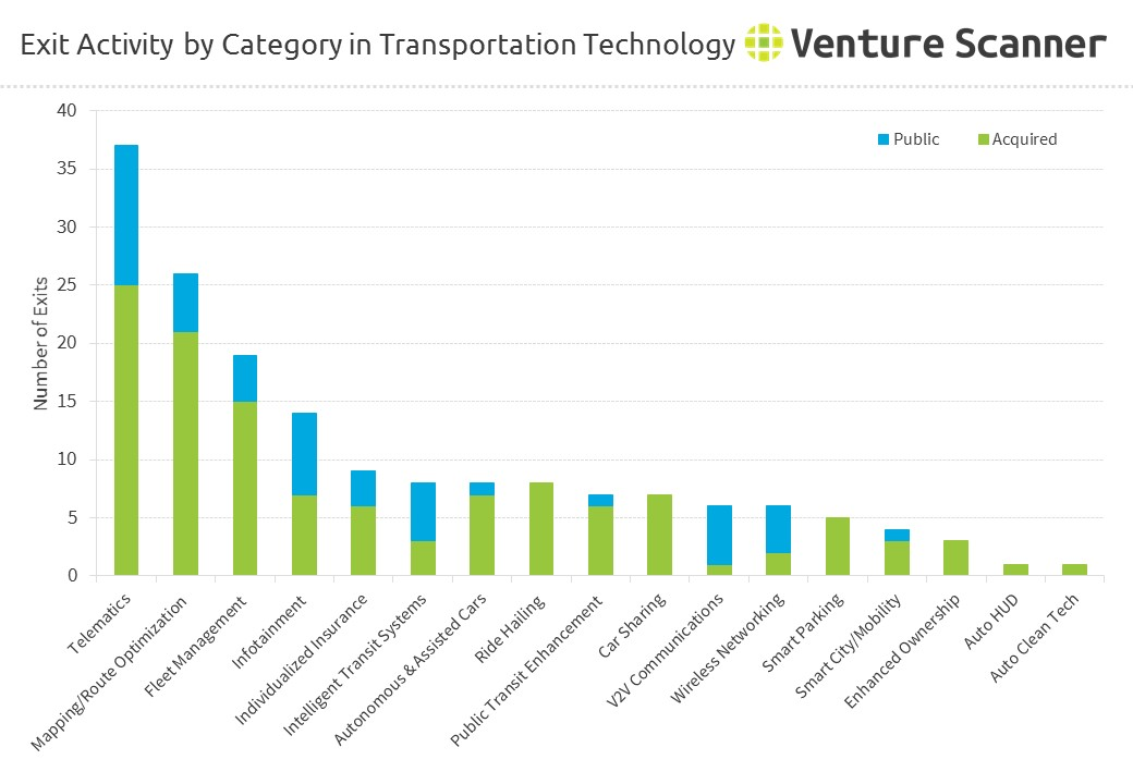 Exit Activity by Category in Transportation Technology
