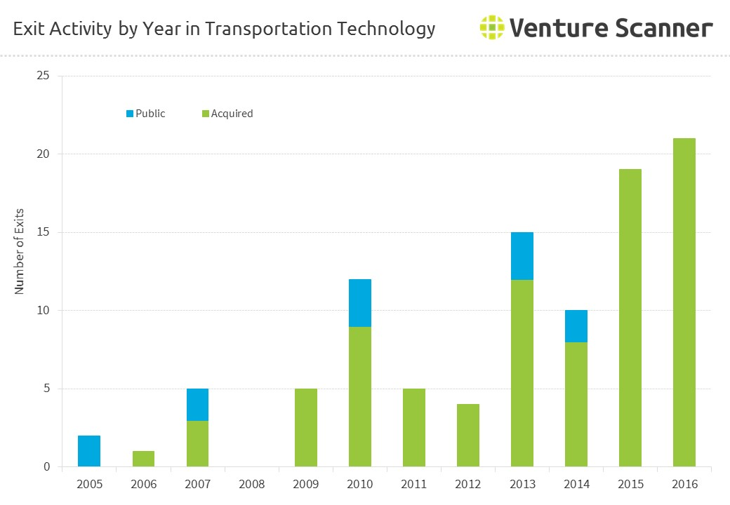 Exit Activity by Year in Transportation Technology