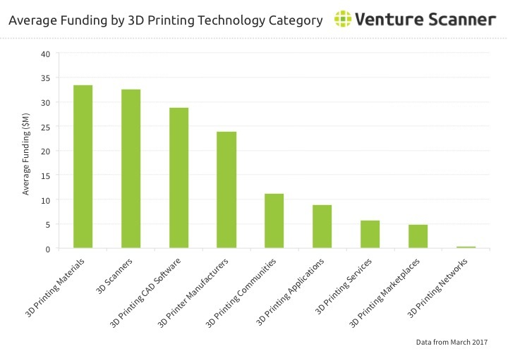 3D Printing Average Funding by Category Q1 2017