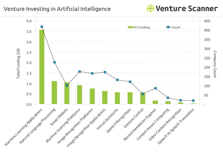 Artificial Intelligence Venture Funding