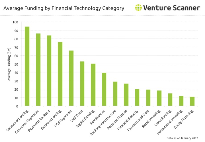 Financial Technology Average Funding by Category