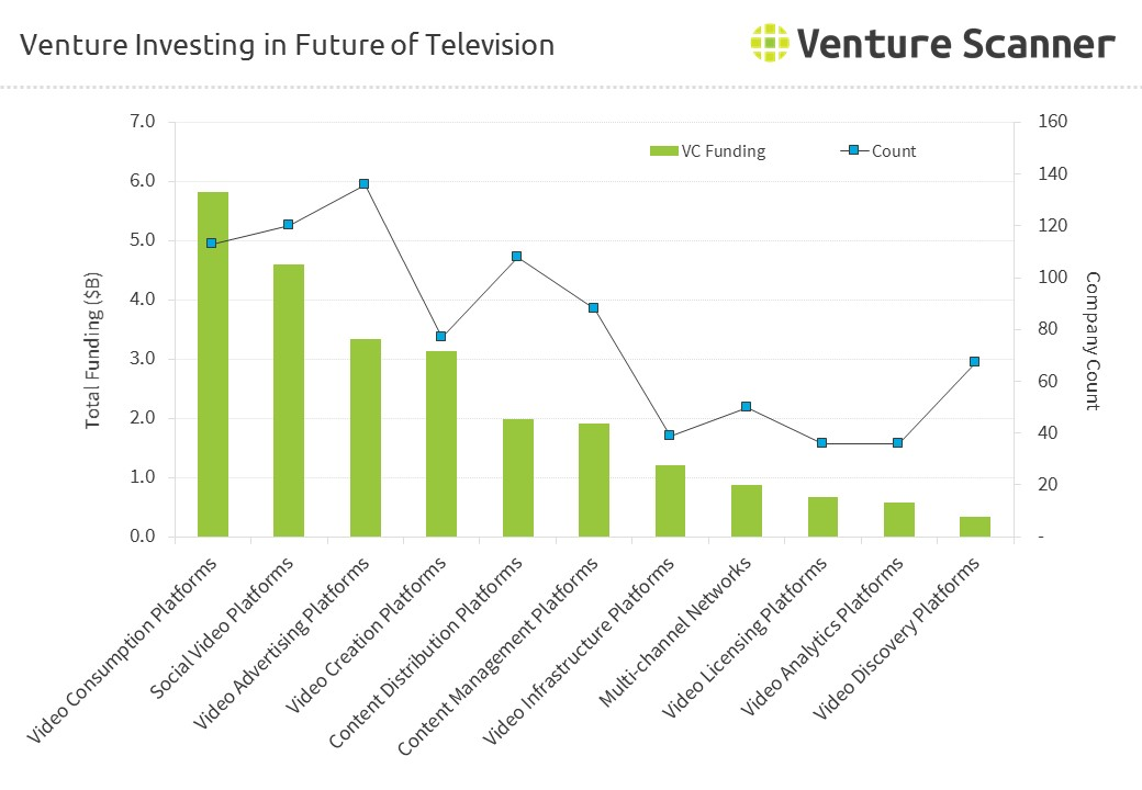 Future of TV Online Video Venture Investing