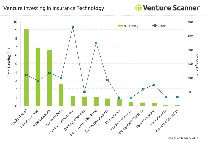 Venture Investing In Insurance Technology - Q1 2016