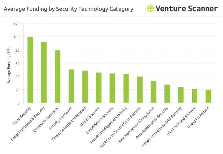 Security Technology Average Category Funding