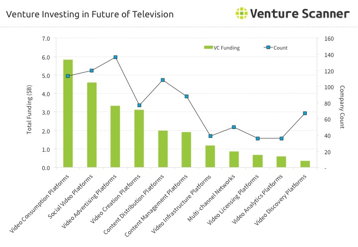 Future of TV Venture Investing