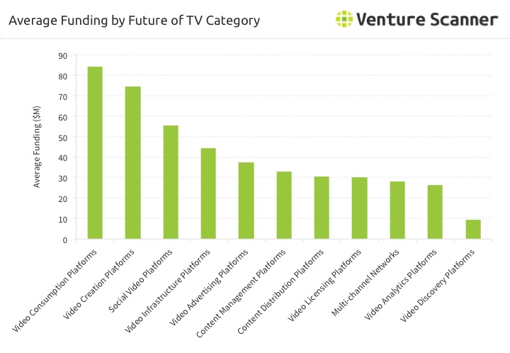 Future of TV Category Average Funding