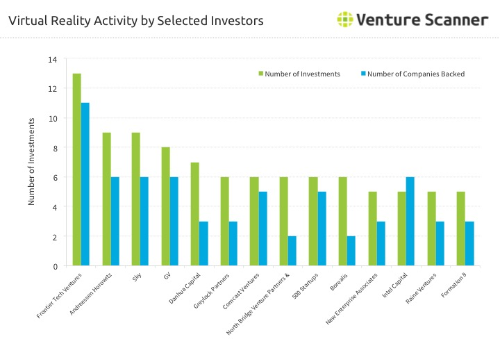 Virtual Reality Investor Activity