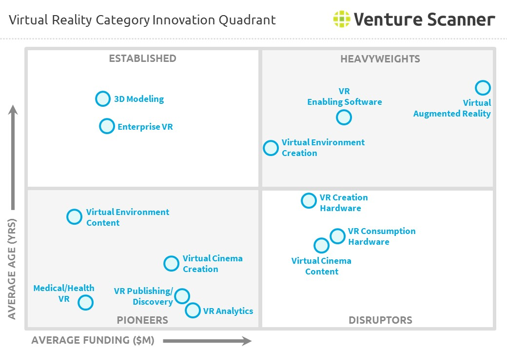 Virtual Reality Category Innovation Quadrant