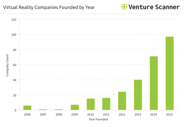 Virtual Reality (VR) Companies Founded by Year