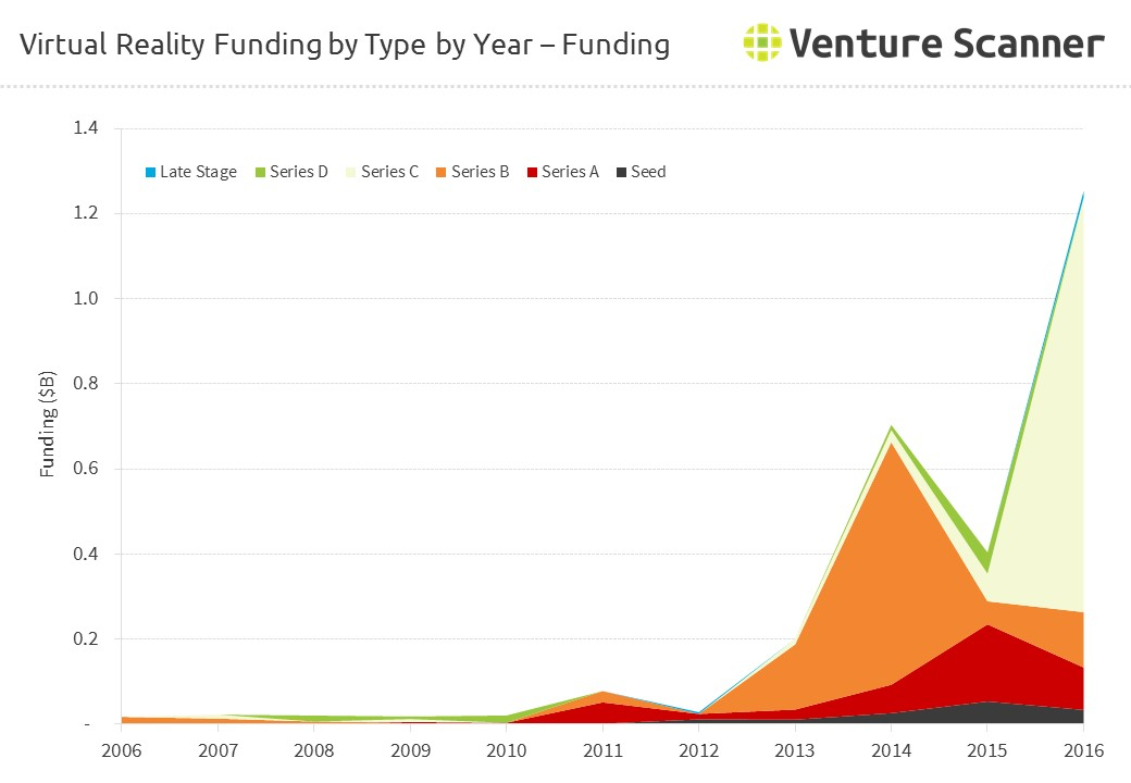 Virtual Reality Funding Amount by Type