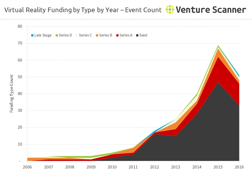 Virtual Reality Funding Count by Type