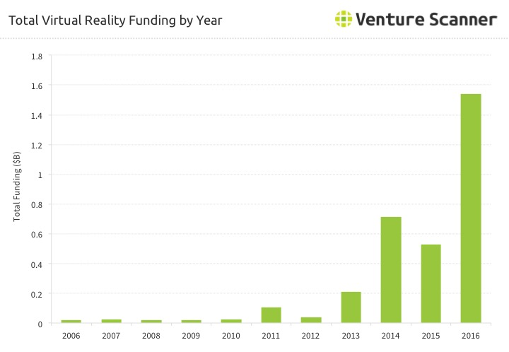 Virtual Reality Funding Over Time