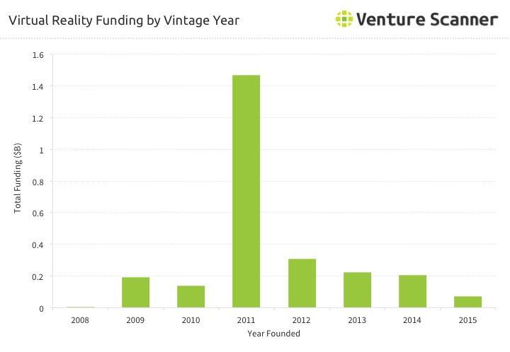 Virtual Reality Funding by Vintage Year