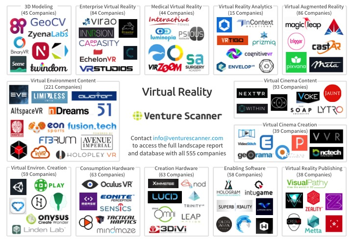 Virtual Reality Market Overview Map