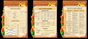 Конспект уроку з української мови 4 клас Тема Повторення вивченого про іменник | ВсімОсвіта