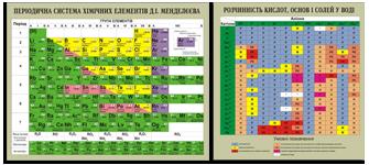 Стенди для кабінету хімії