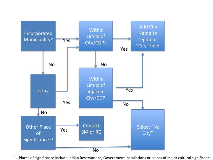 Southeast City Field Flow Chart.png