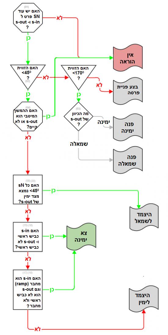 Instructions algorithm flowchart.png