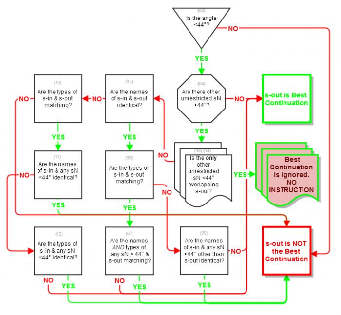 Flowchart defining the steps the algorithm runs through.